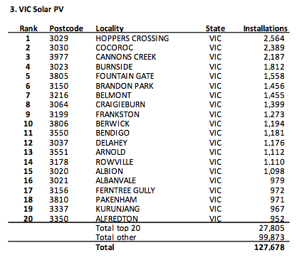 Image:2012-09-30 Australia solar power locations.png