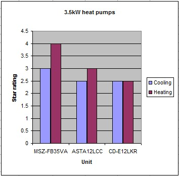 Image:Heat pumps 3.5kW.jpg
