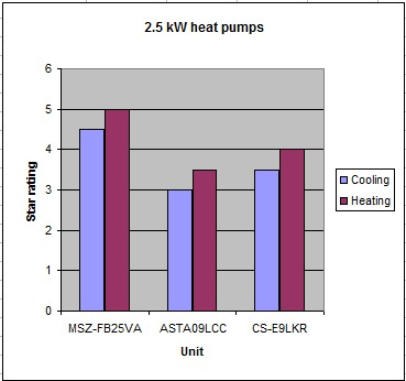 Image:Heat pumps 2.5kW.jpg