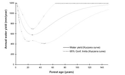 Annual water yield versus forest age (Kuczera Curve) from Watson et al. (1999)
