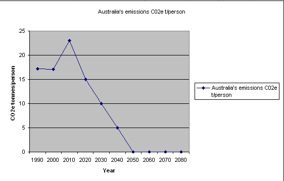 Image:Australian emission reduction projected.jpg