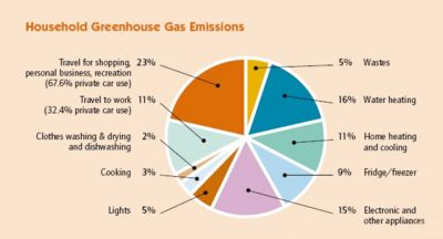 Household greenhouse gas emissions